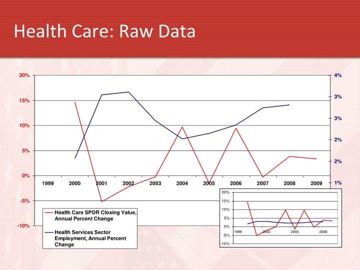 Health Care: Raw Data