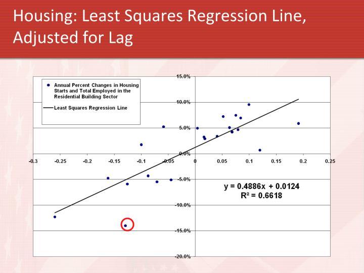 Housing: Least Squares Regression Line
