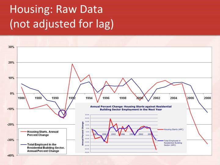 Housing: Raw Data