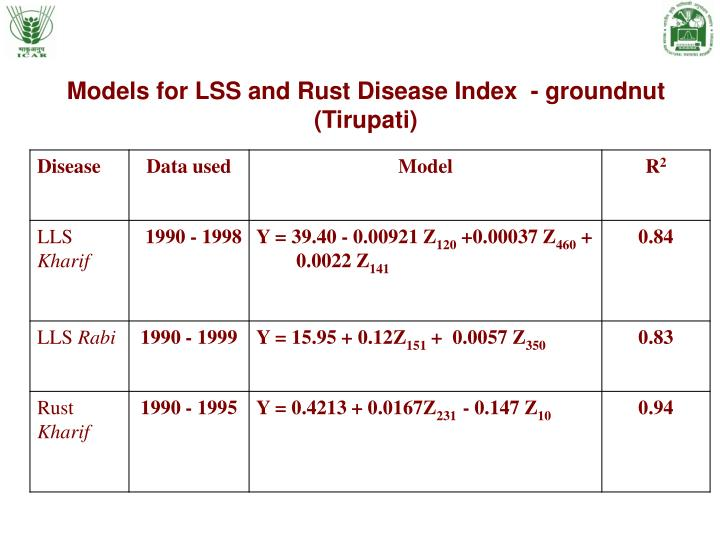 Models for LSS and Rust Disease Index  - groundnut (Tirupati)