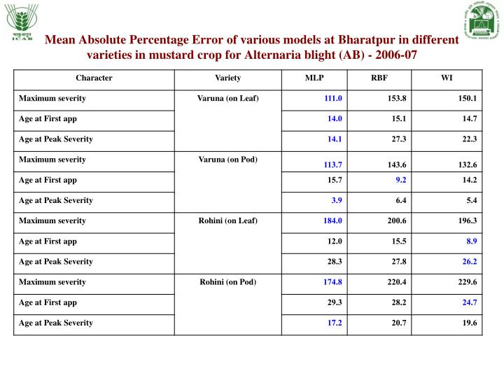 Mean Absolute Percentage Error of various models at