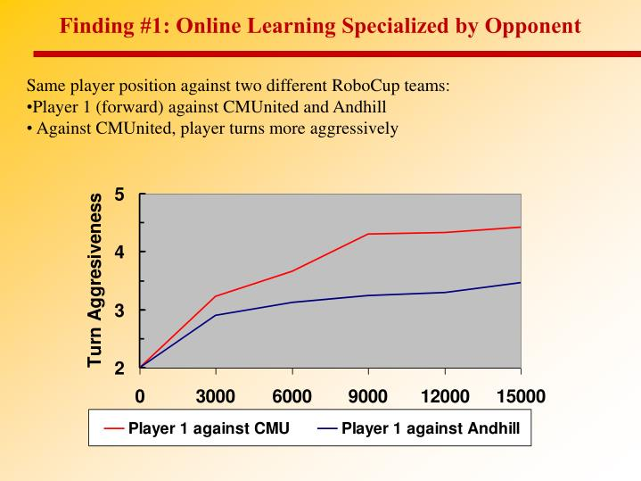 Finding #1: Online Learning Specialized by Opponent