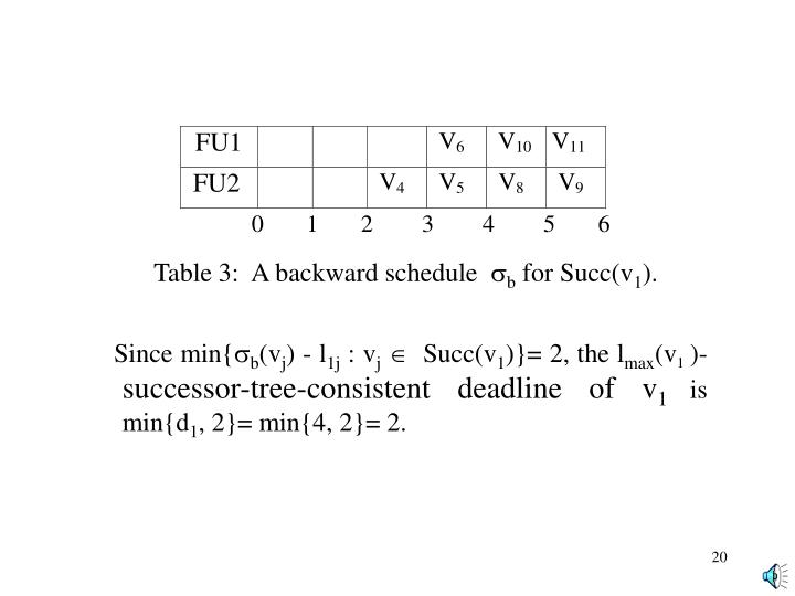Table 3:  A backward schedule