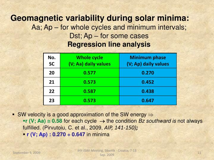Geomagnetic variability during solar minima: