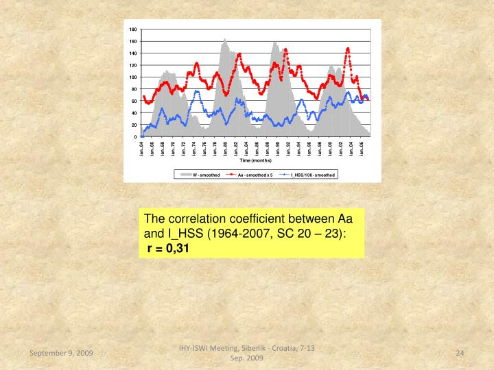 The correlation coefficient between Aa and I_HSS (1964-2007, SC 20 – 23):