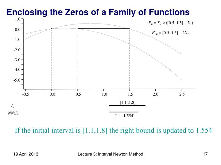 Enclosing the Zeros of a Family of Functions