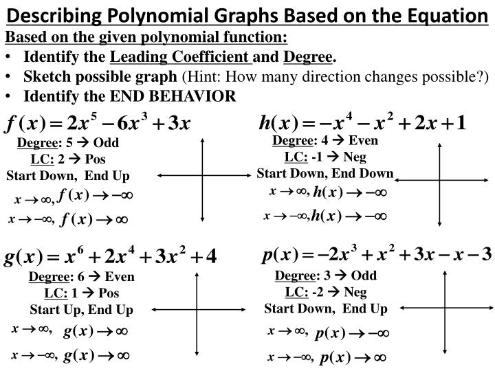 Describing Polynomial Graphs Based on the Equation