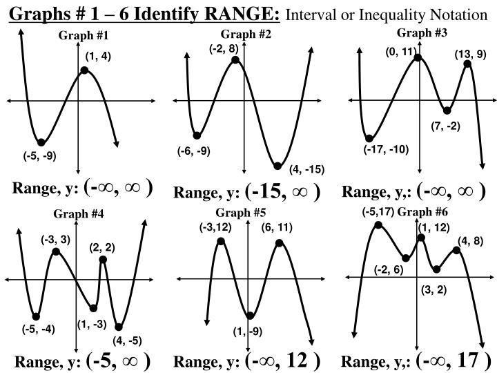 Graphs # 1 – 6 Identify RANGE: