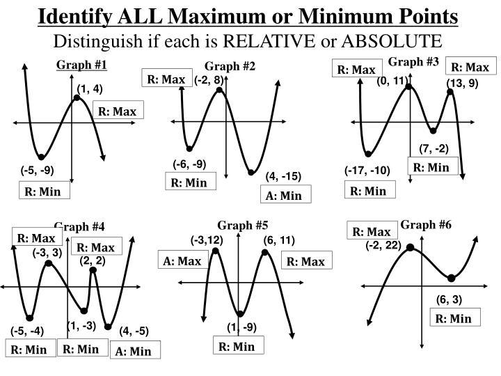 Identify ALL Maximum or Minimum Points