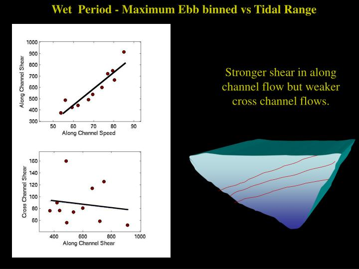 Wet  Period - Maximum Ebb binned vs Tidal Range