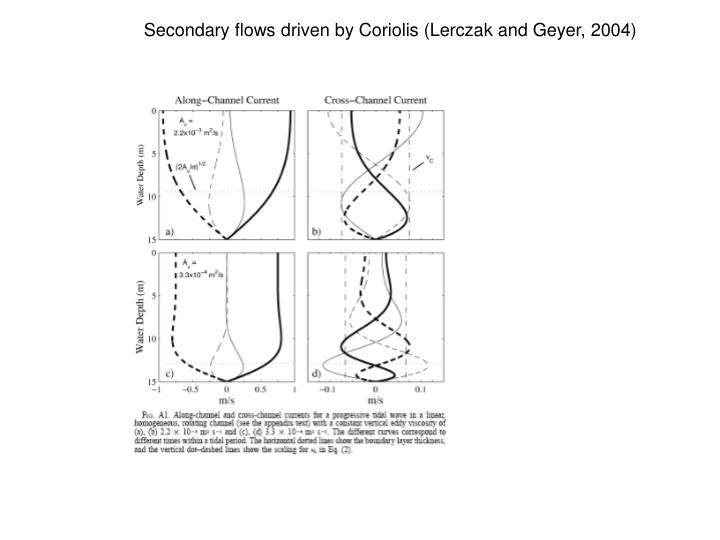 Secondary flows driven by Coriolis (Lerczak and Geyer, 2004)