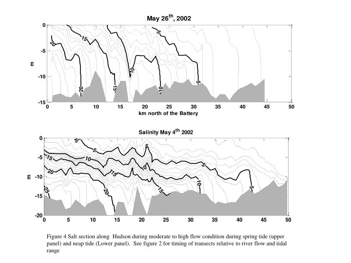 Figure 4 Salt section along  Hudson during moderate to high flow condition during spring tide (upper panel) and neap tide (Lower panel).  See figure 2 for timing of transects relative to river flow and tidal range