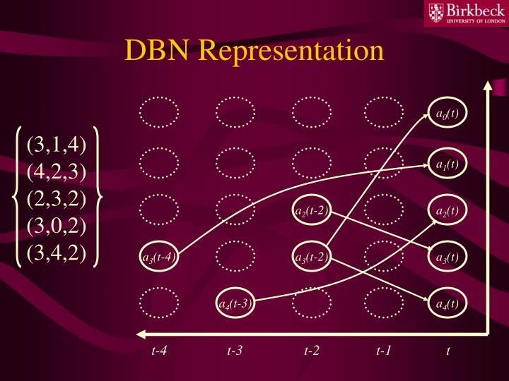 DBN Representation