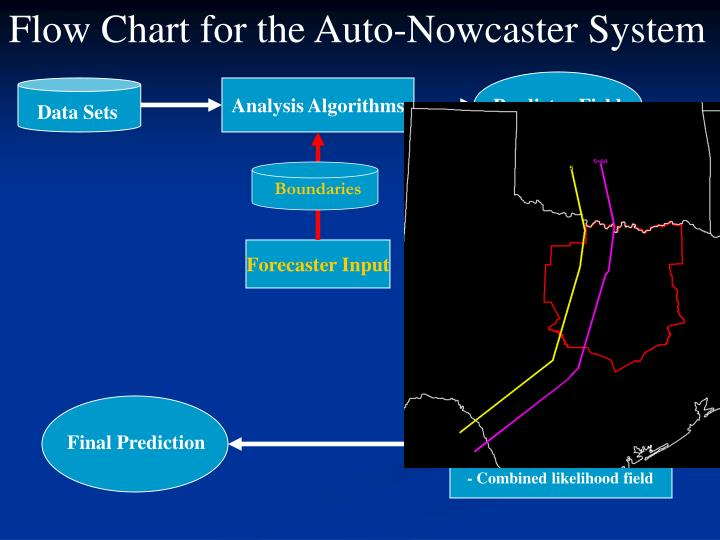 Flow Chart for the Auto-Nowcaster System