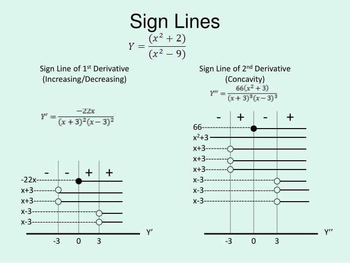 Sign Lines