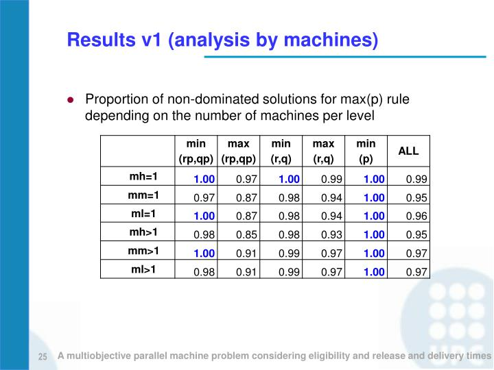 Results v1 (analysis by machines)