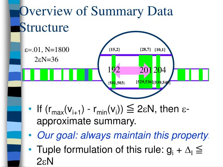 Overview of Summary Data Structure