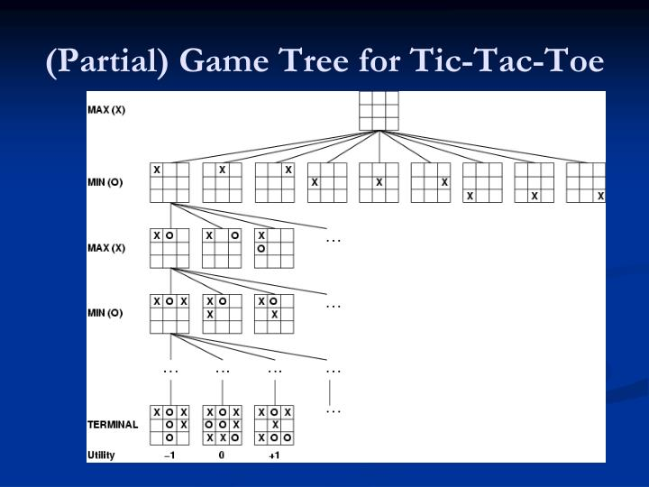 (Partial) Game Tree for Tic-Tac-Toe