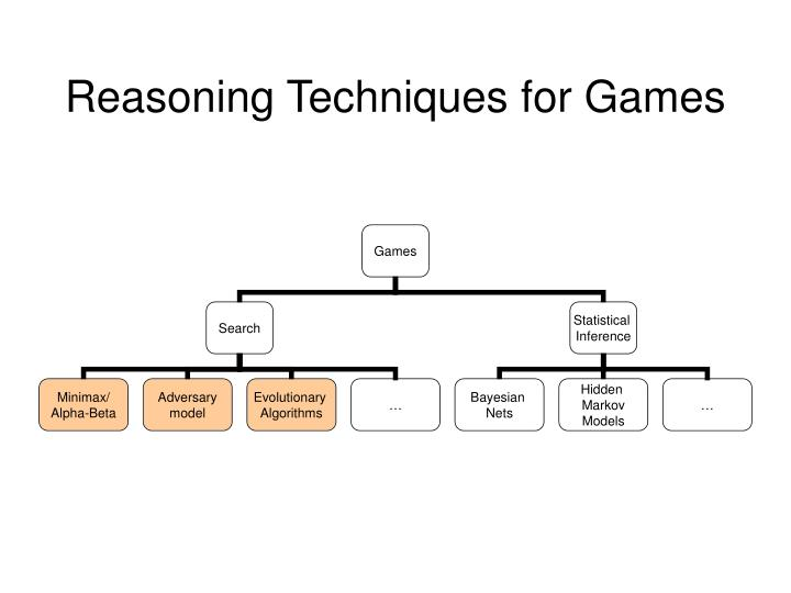 Reasoning techniques for games