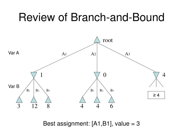 Review of Branch-and-Bound