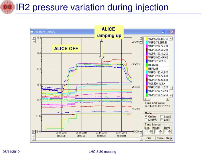 IR2 pressure variation during injection