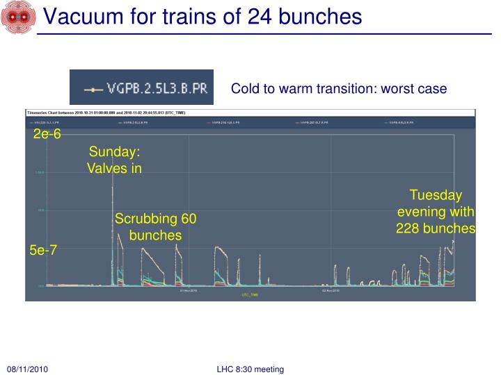 Vacuum for trains of 24 bunches
