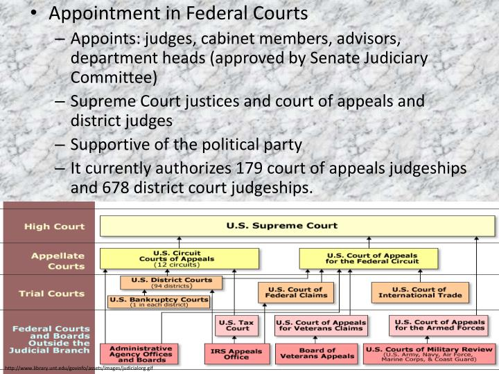 Appointment in Federal Courts
