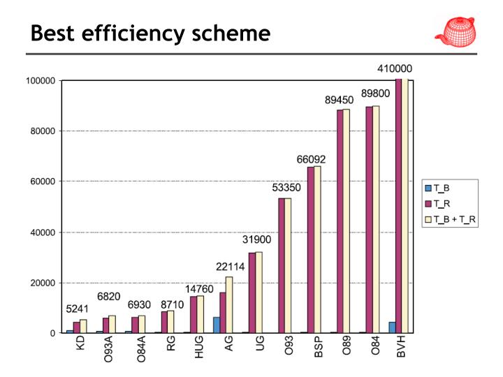 Best efficiency scheme