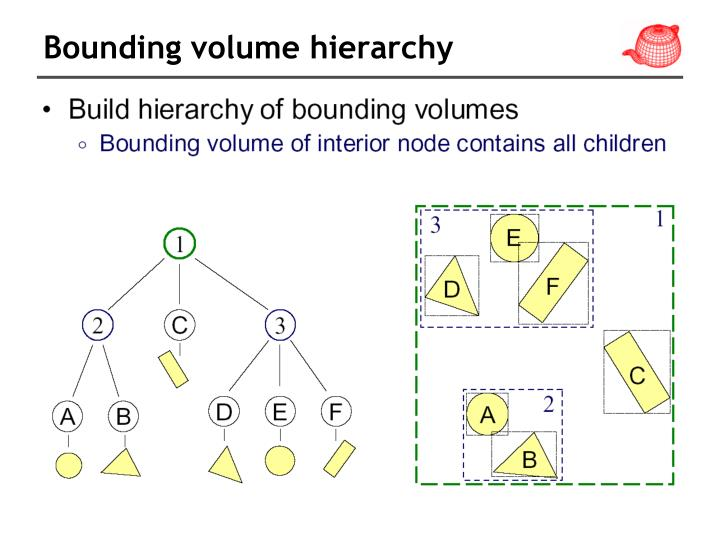 Bounding volume hierarchy