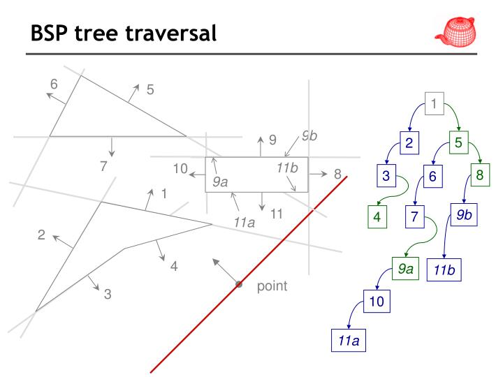 BSP tree traversal