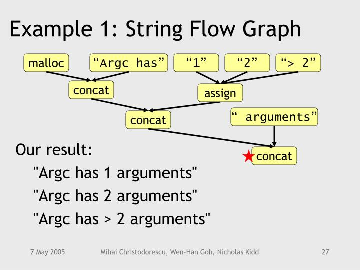Example 1: String Flow Graph