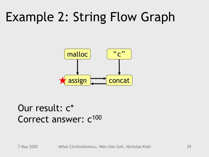 Example 2: String Flow Graph