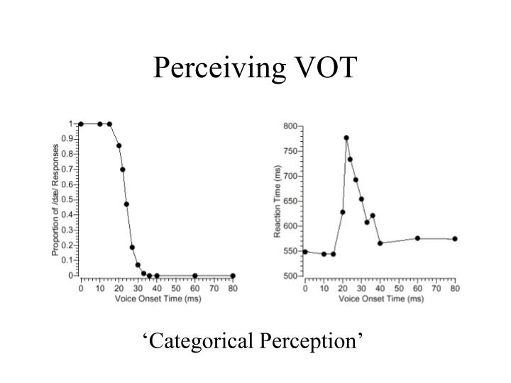 Perceiving VOT