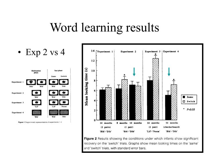 Word learning results
