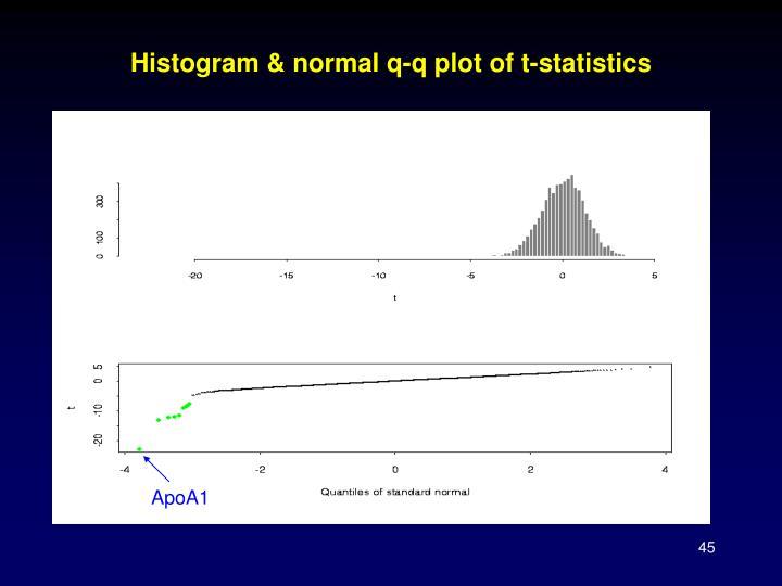Histogram & normal q-q plot of t-statistics