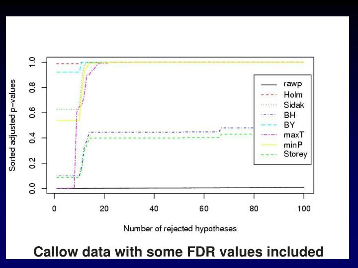 Callow data with some FDR values included