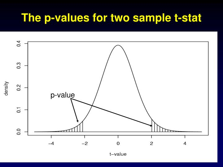 The p-values for two sample t-stat