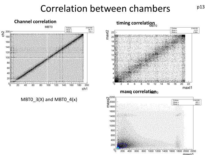 Correlation between chambers