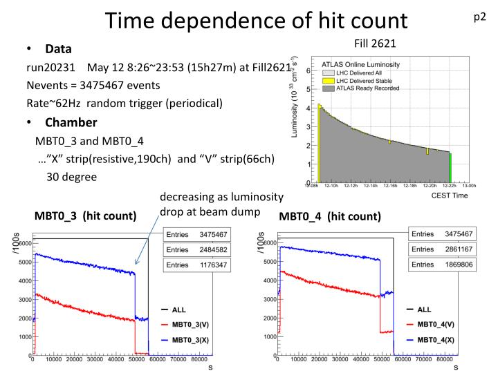 Time dependence of hit count