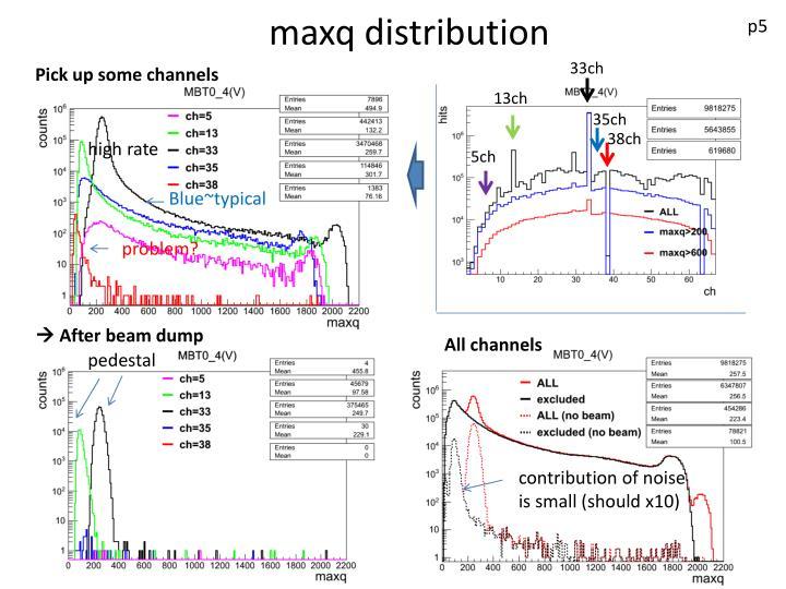 maxq distribution