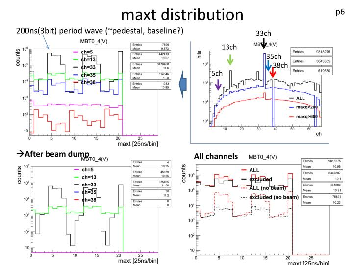maxt distribution