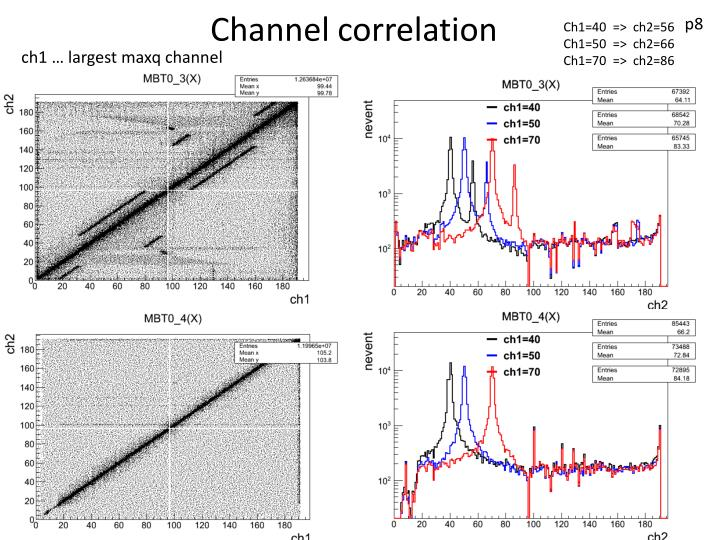 Channel correlation