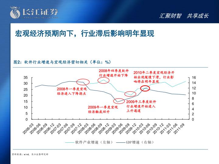 宏观经济预期向下,行业滞后影响明年显现