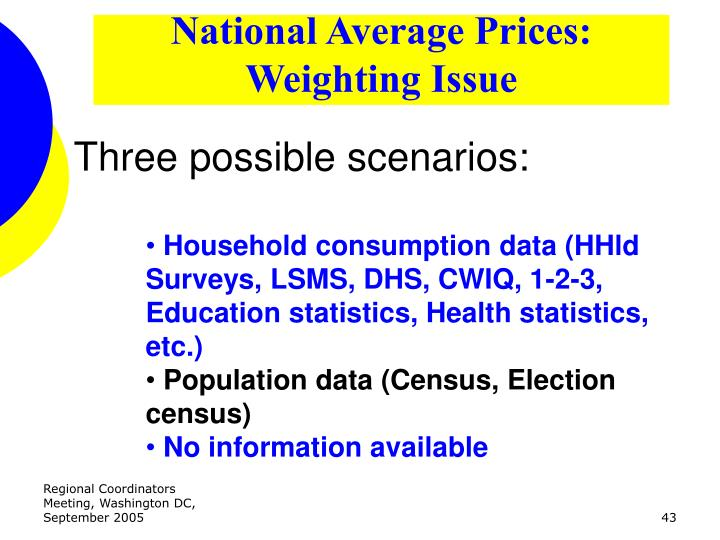 National Average Prices: Weighting Issue