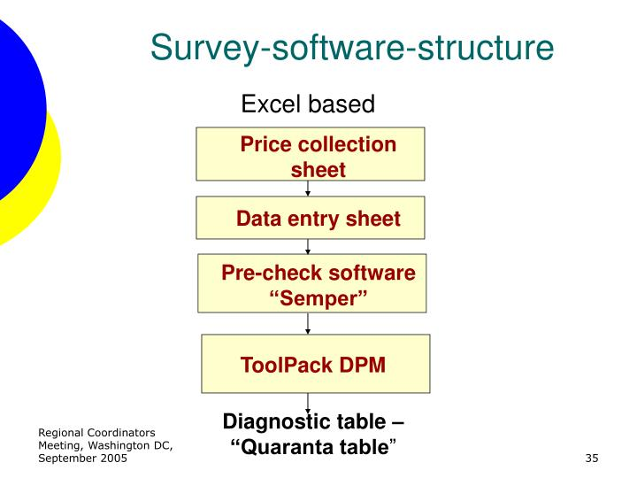 Survey-software-structure