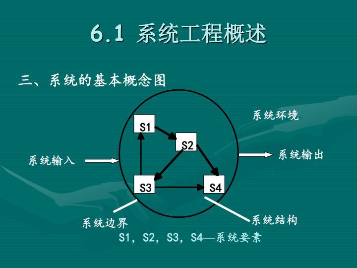 三、系统的基本概念图