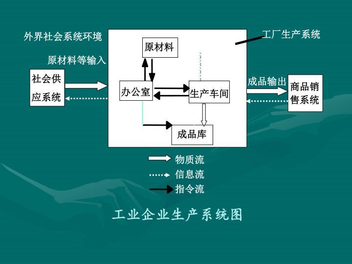 工厂生产系统