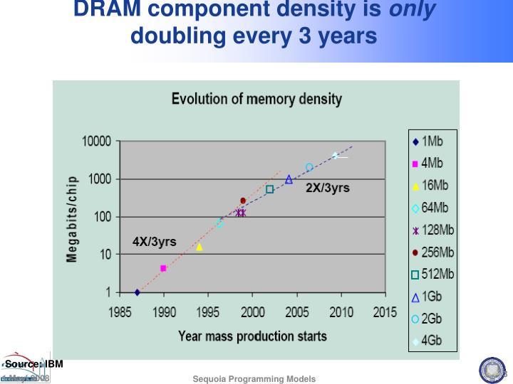 DRAM component density is