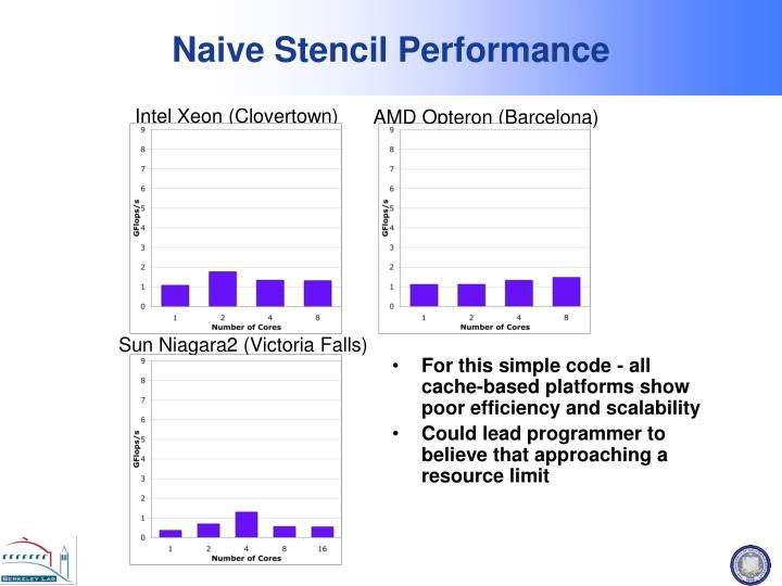 Intel Xeon (Clovertown)