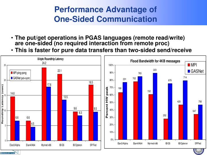 Performance Advantage of